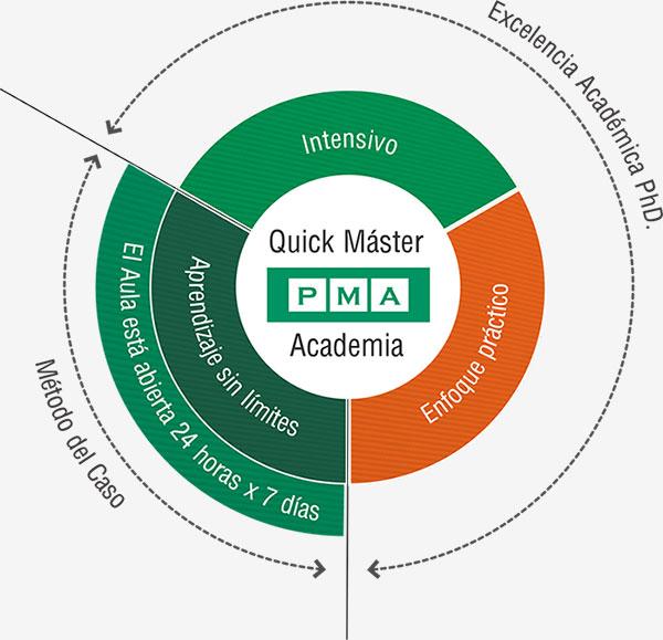 Elementos diferenciadores del programa Quick Máster